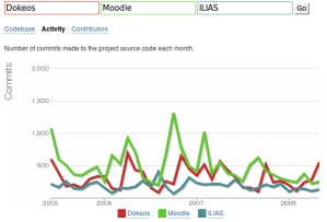 Dokeos-Moodle-ILIAS activity comparison