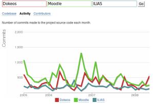 Dokeos-Moodle-ILIAS comparación de actividad