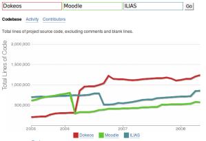 Dokeos-Moodle-ILIAS comparación de código