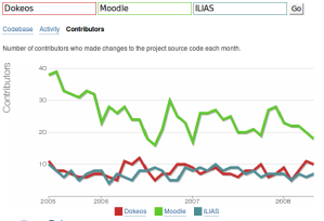 Dokeos-Moodle-ILIAS active contributors comparison