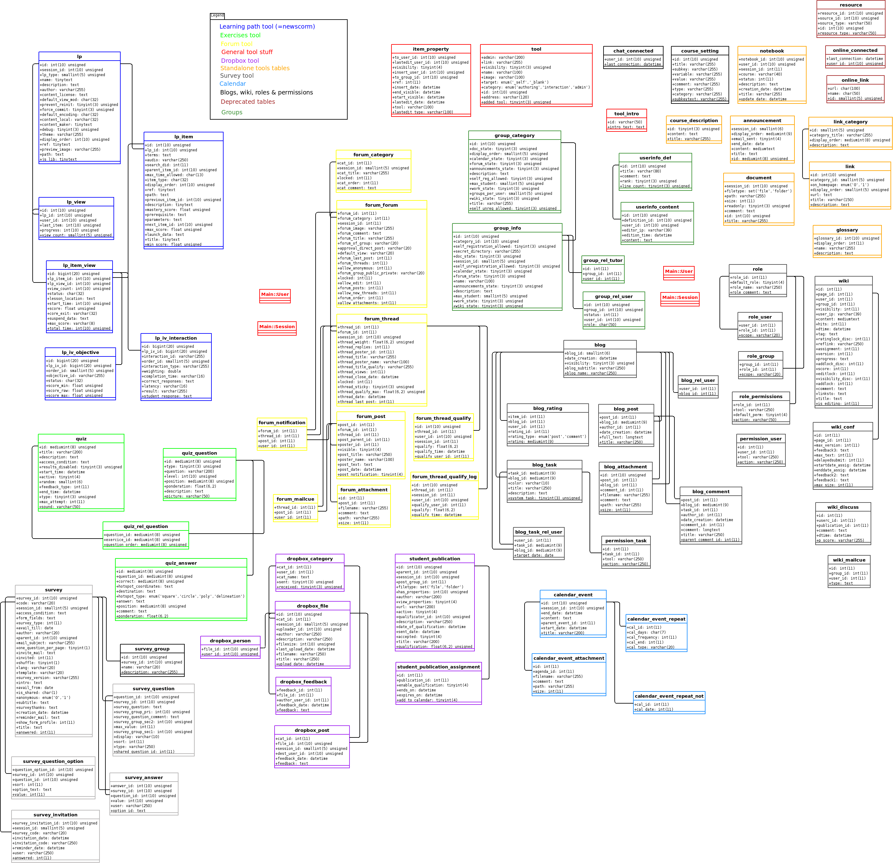Database schema for dokeos 186 beeznest n1 chamilo provider dokeos 186 course database schema ccuart Image collections