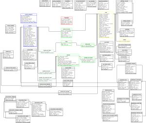 Dokeos 1.8.6 - Main database schema