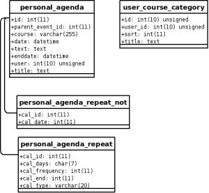 Dokeos 1.8.6 - User database schema