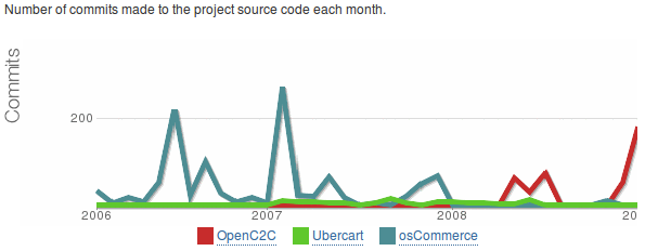Code activity (número de commits en Subversion)
