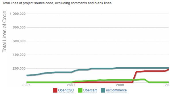 Base de código (numero de líneas)