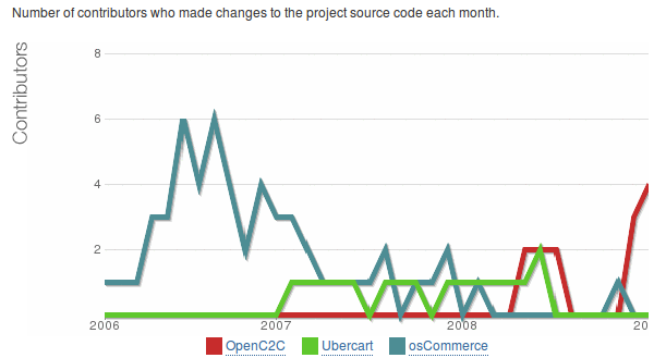 Contribudors activos (que mandan código)