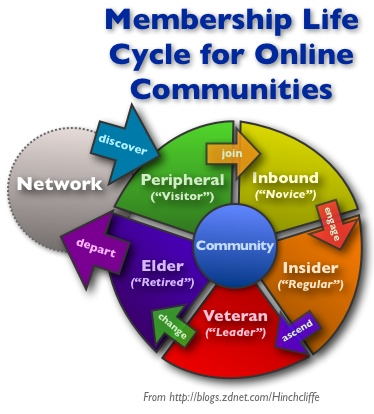 community_membership_lifecycle