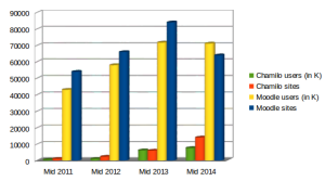 Stats: Moodle usage vs Chamilo usage from 2011 to 2014